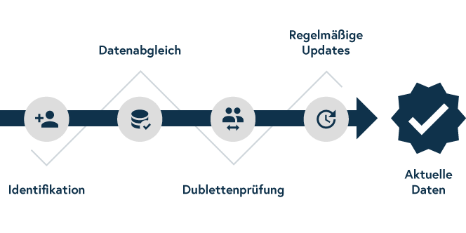 Master Data Management-Prozess in CAM